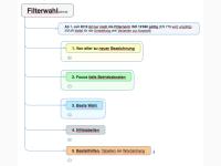 Filterbestimmung